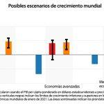 Las perspectivas económicas mundiales en cinco gráficos